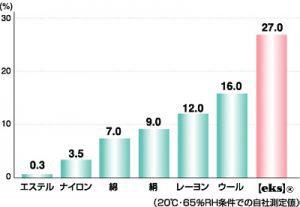 吸湿性比較棒グラフ。エクスは27.0%、他の繊維は16.0%以下