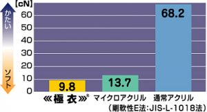 ごくい、マイクロアクリル、通常アクリルのかたさ比較。通常アクリル68.2cN、マイクロアクリル13.7cNに対してごくいは9.8cN