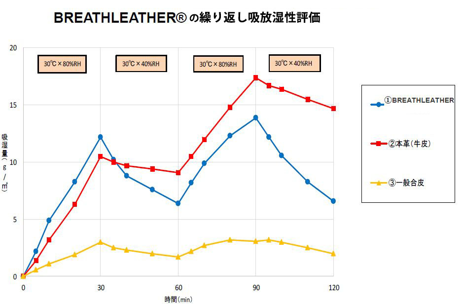 高吸放湿性能データ