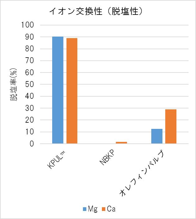 イオン交換性(脱塩性)グラフ